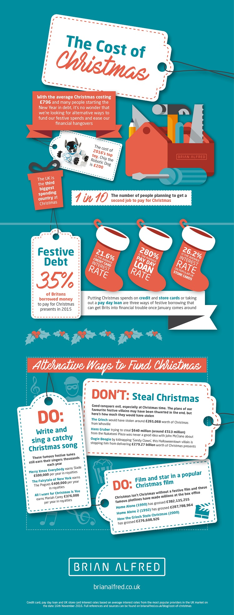 The Cost of Christmas and Alternative Ways to Fund Christmas